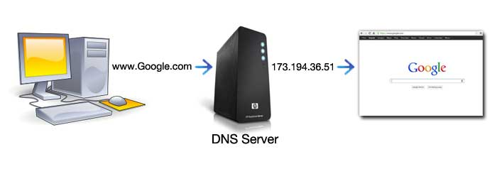 DNS چیست - Domain Name Server